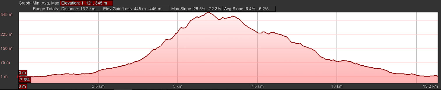 elevation-run
