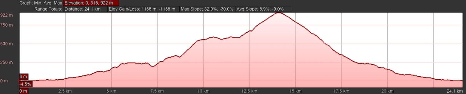 elevation-trail