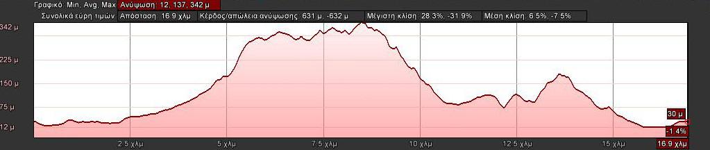 elevation-18km