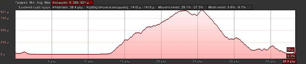 elevation-40km